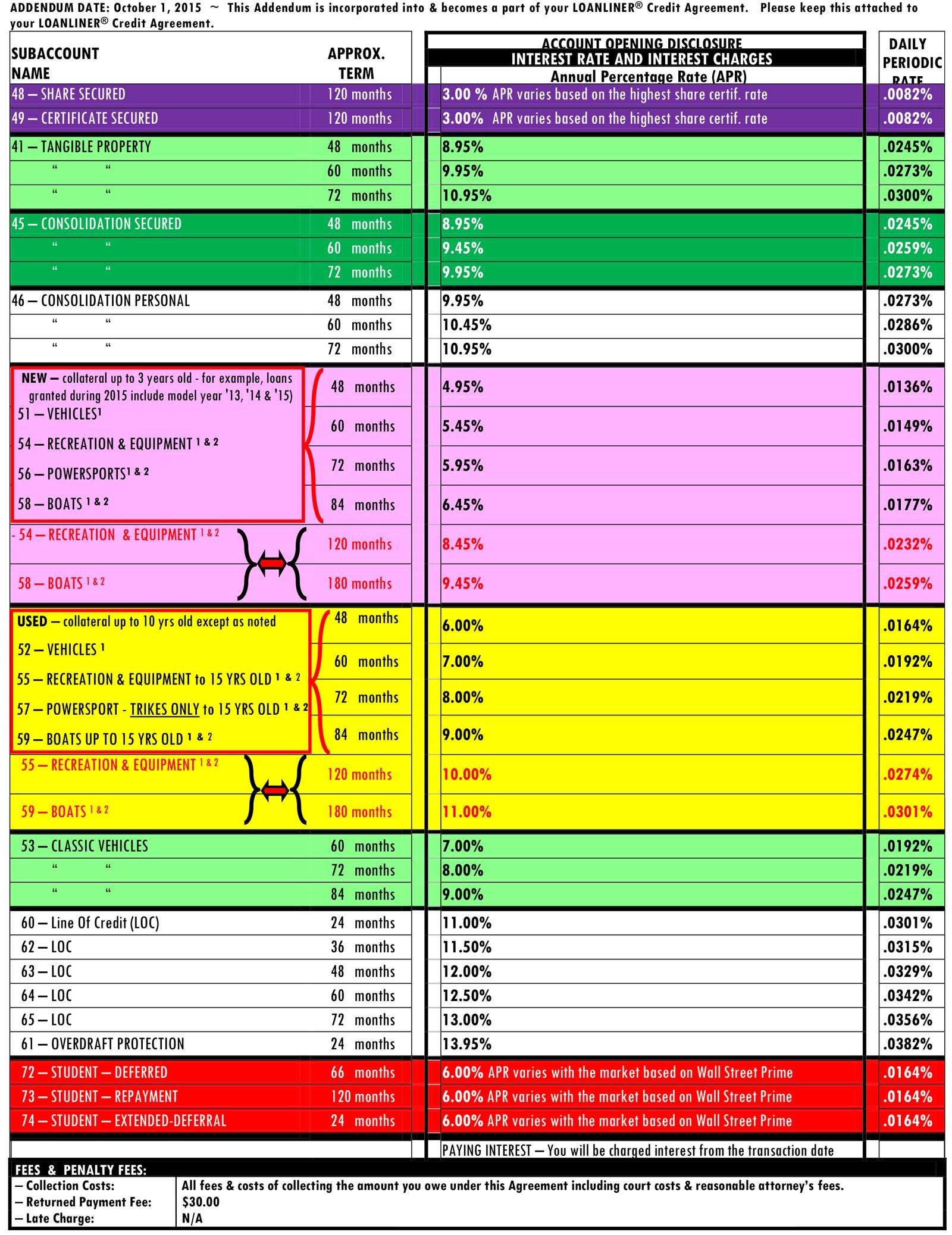 PCFCU-Loan-Rates